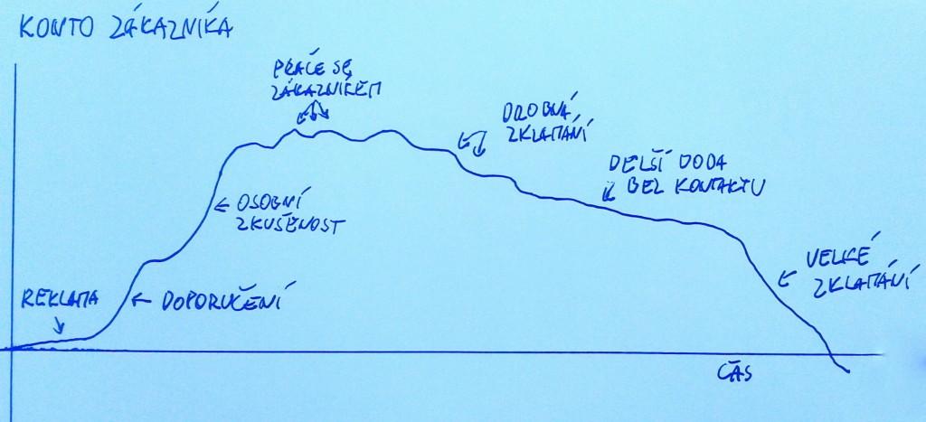 Graf konta důvěry zákazníka